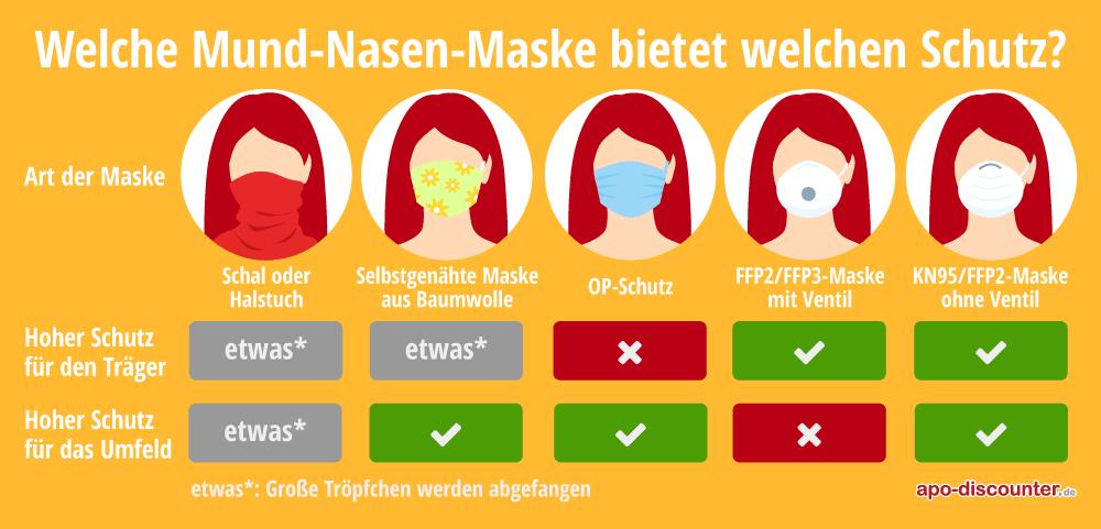 Diesen Schutz bieten die verschiedenen Maskentypen